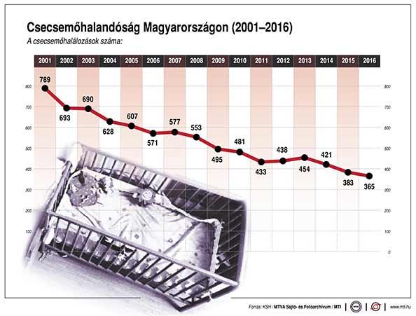 Csökkent a csecsemőhalandóság Magyarországon