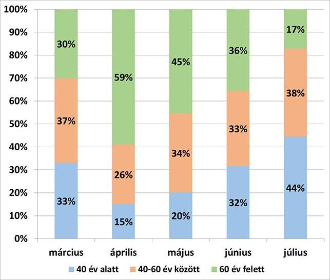 Nő a 40 év alattiak aránya a fertőzöttek között